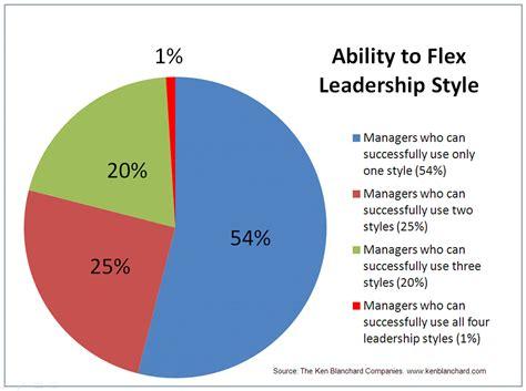 leadership management situational leadership mercure