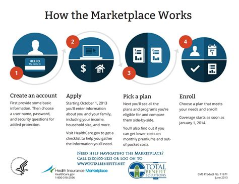 health insurance marketplace works total