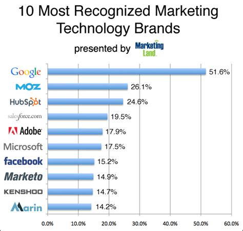 top marketing companies moz hubspot are the most recognized marketing