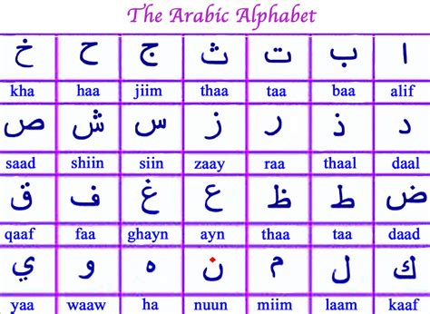 how many letters are in the arabic alphabet learning arabic alphabet 28333