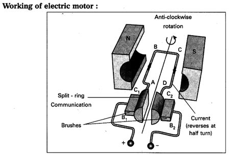 Electric Motor Diagram by Explain The Working Of Electric Motor With A Neat Diagram