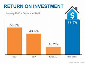 Return on investment: Real Estate
