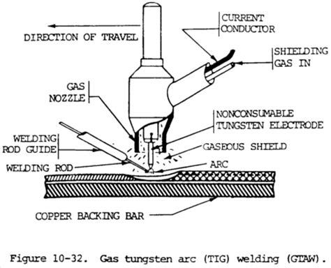 tig welding equipment processes  tips weld guru