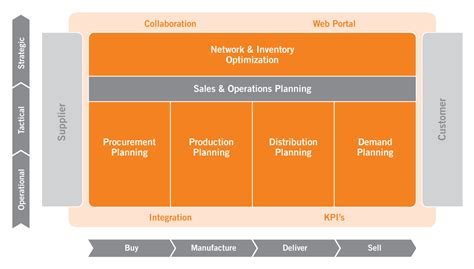 supply chain management planning solution dynasys