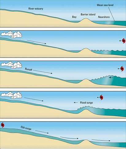 Barrier Island Ebb Storm Islands Geology Clipart