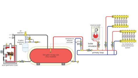 wood gasification boiler  space heating