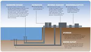 Victoria Desalination Plant Energy Troubles