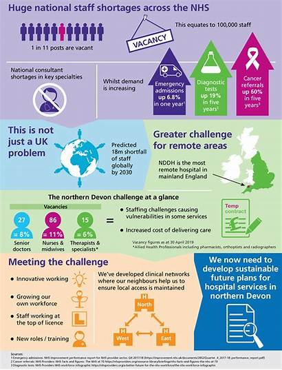 Workforce Infographic Challenge Nhs Explaining Devon Services