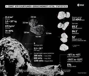 Comet Vital Statistics | Rosetta