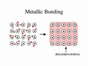 Metallic Bonding By Raj Nandhra - Teaching Resources