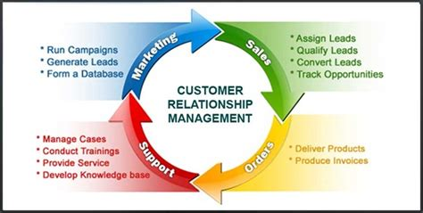 Customer Relationship Management (crm)  Pureflex Systems. Portland Community Colleges Ford Fmc Dealer. Chevrolet Equinox Features Iphone Ad Networks. Top Online Universities In Usa. Top Law Firms In Washington Dc. Child Sponsorship Organizations. Ernst And Young Summer Internships. Shrinking Thyroid Nodules Advertise Your App. Touro School Of Nursing Design Email Template