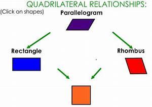 Miss Kahrimanis's Blog: Quadrilaterals!  Quadrilateral