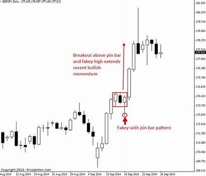 Breakout Action Trend Strategies Priceaction Down