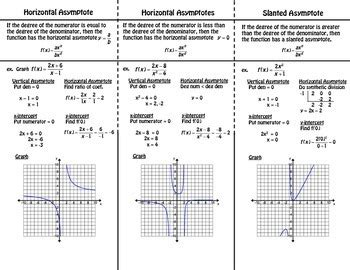 Graphing Rational Functions Foldable By Foresta Math Tpt