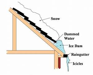 Tonka Turf  Ice Dams And Your Home