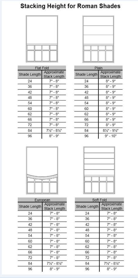 Roman Shades Stacking Height Chart | Did You Know This? in