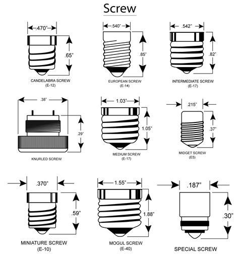 Led Bulb Base Types