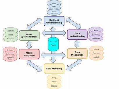 Methodology Ai Elements Core