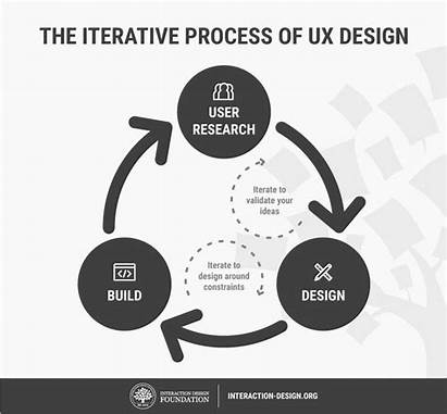 Ux Interaction Graphic Designer Foundation Experience Key