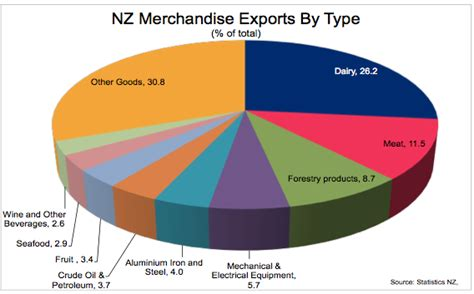 trading nz new zealand reliance on a single product and a single