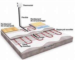 Plancher Chauffant Electrique : tout savoir sur le chauffage par le sol leroy merlin ~ Melissatoandfro.com Idées de Décoration