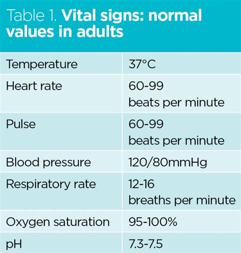 homoeostasis and vital signs their in health and its restoration practice nursing times