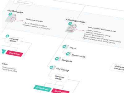 12 Best Sitemaps Images On Pinterest  Site Map, User Flow