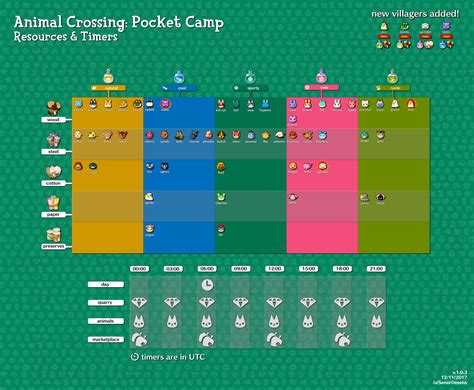 animal crossing pocket camp  extensive guide
