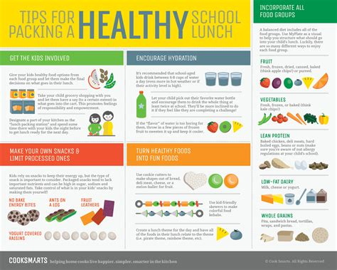 5 Tips For Packing A Healthy School Lunch Flow Chart Diagram Ielts Git Of Hospital Management System Flowchart Google In Word File Use Simbol Pembelian If Else