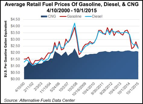 Cng Vehicle Industry Charts Fueling, Engine Advances