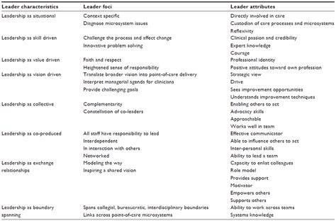 full text  importance  clinical leadership