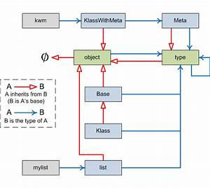 The Fundamental Types Of Python - A Diagram