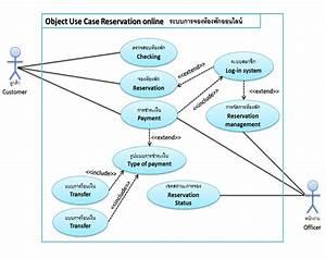 Use Case Diagram  2