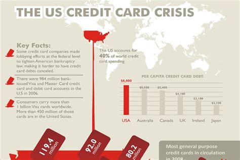 This Infographic Examines How Much Theu S Debt Six Totally Original Infographics Artfans Design