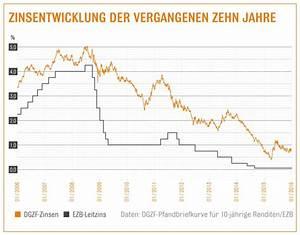 Zinsen Pro Jahr Berechnen : baufinanzierung g nstige zinsen zum jahresstart zinsen f r zehnj hrige darlehen oft unter 1 6 ~ Themetempest.com Abrechnung