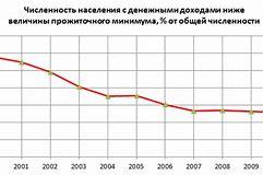 среднедушевой доход в москве на 2019 год