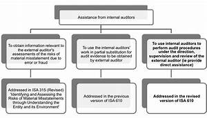 Using the work of internal auditors | ACCA Qualification ...