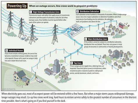 dec restores power delaware electric cooperative