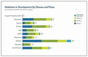 430+ New Medicines to Treat Seniors with Chronic Diseases ...