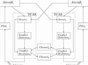 Tcas System Block Diagram