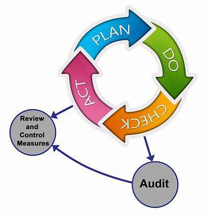 Audit Clipart Ehs Assessment Auditor Tool Responsibility