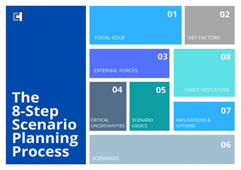 Use of Scenario Planning in Your Business | Clear House ...