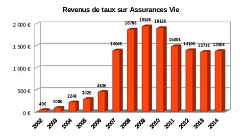 Rendements Assurance Vie 2015 by Assurance Vie Le Rendement Des Fonds Euros En Hausse