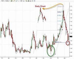 Fibonacci Extensions On A Penny Stock Chart Rite Aid Corp