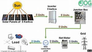 How Does On Grid Solar Power Plant With Net Meter Work