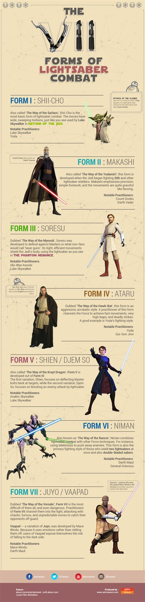 the vii forms of lightsaber combat astro awani