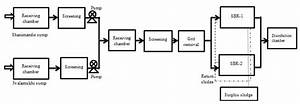 Process Flow Diagram Of The Project