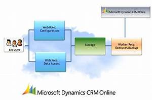 Architectural Model  Crm Online Extensions With Azure  U2013 Dynamics 365 Customer Engagement Team Blog