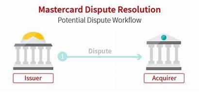 Mastercard Dispute Resolution Chargeback Process Workflow Initiative