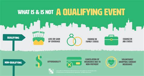 Benefits A-Z: Qualifying Life Event - Financial Benefit ...